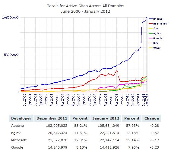 Web Server Statistics